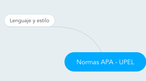Mind Map: Normas APA - UPEL