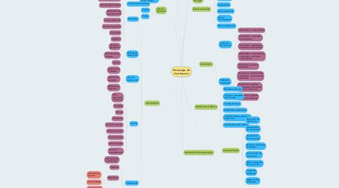 Mind Map: Estrategia de distribución