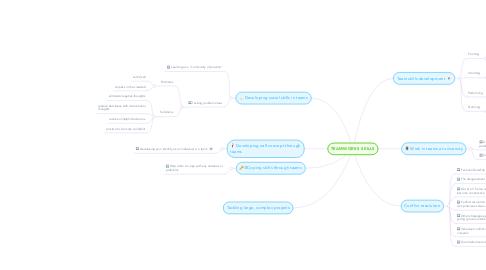 Mind Map: TEAMWORKS SKILLS