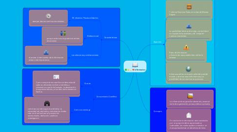 Mind Map: informacion