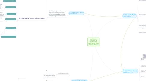 """Mind Map: CAPÍTULO 3: """"SISTEMA DE INFORMACIÓN, ORGANIZACIONES Y ESTRATEGIA"""""""