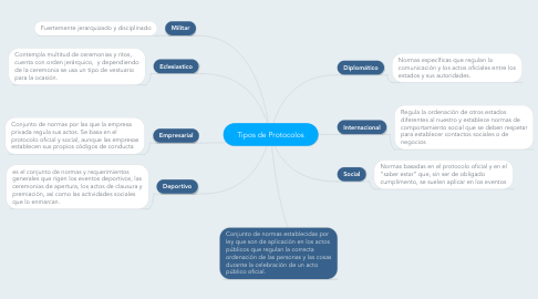 Mind Map: Tipos de Protocolos