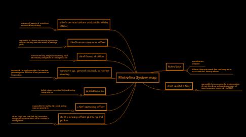 Mind Map: Metrolinx System map