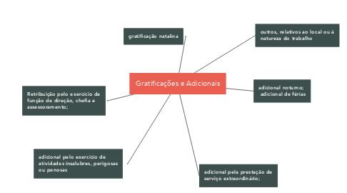 Mind Map: Gratificações e Adicionais