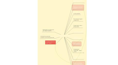 Mind Map: NEGOCIACION Y VENTAS