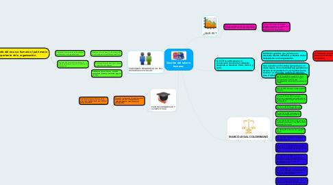 Mind Map: Gestión del talento humano.