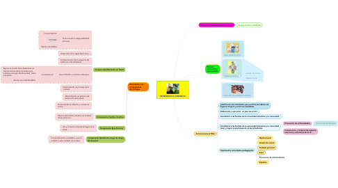 Mind Map: PROBLEMÁTICA AMBIENTAL