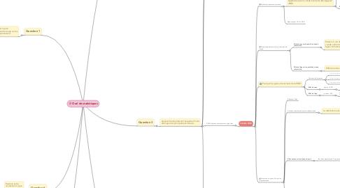 Mind Map: Oral de statistiques