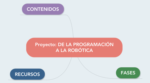 Mind Map: Proyecto: DE LA PROGRAMACIÓN A LA ROBÓTICA