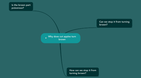 Mind Map: Why does cut apples turn brown