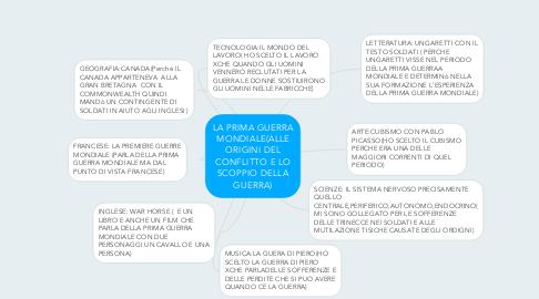 Mind Map: LA PRIMA GUERRA MONDIALE(ALLE ORIGINI DEL CONFLITTO E LO SCOPPIO DELLA GUERRA)