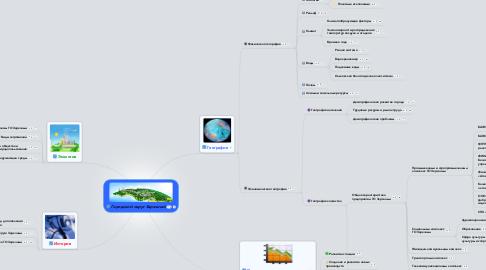 Mind Map: Городской округ Заречный