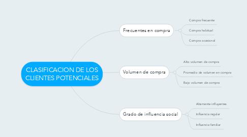 Mind Map: CLASIFICACION DE LOS CLIENTES POTENCIALES
