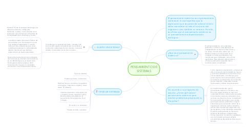 Mind Map: PENSAMIENTO DE SISTEMAS