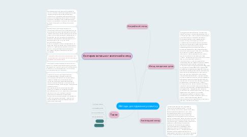 Mind Map: Методи дослідження розвитку