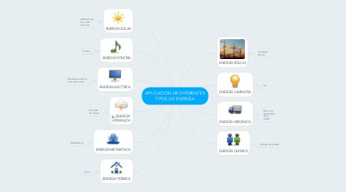 Mind Map: APLICACIÓN DE DIFERENTES TIPOS DE ENERGÍA