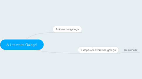 Mind Map: A Literatura Galegal