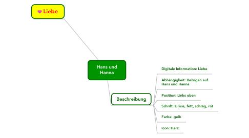 Mind Map: Hans undHanna