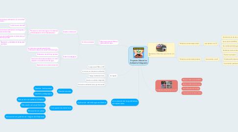 Mind Map: Proyecto Educativo Ambiental Integrado