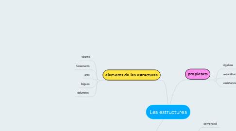 Mind Map: Les estructures