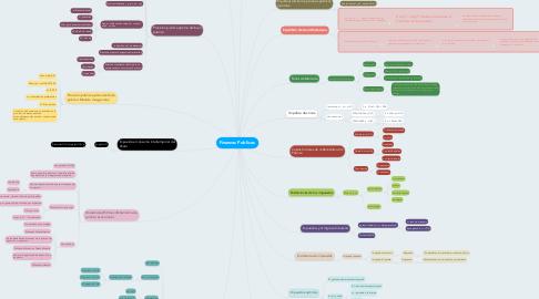 Mind Map: Finanzas Publicas.