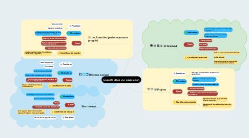 Mind Map: Enquête dans une association