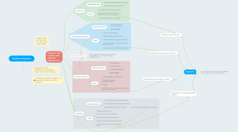 Mind Map: Quadratic Equations