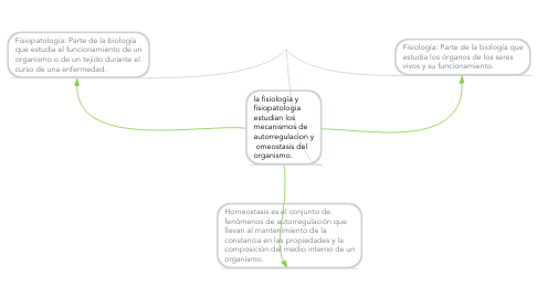 Mind Map: Conceptos básicos de Fisiologia y Fisiopatologia.