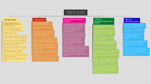 Mind Map: Marriage Rituals: Contrasting High and Low Caste Customs