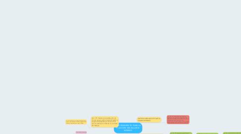 Mind Map: PROCEDIMIENTO PARA LA FIJACION DEL SALARIO MINIMO