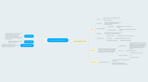 Mind Map: CULTIVO AGROECOLOGICO