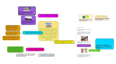 Mind Map: De los problemas ambientales locales y globales identificados en el presente módulo, ¿cuál consideras representativo de tu institución educativa y de tu localidad, en relación con los componentes del enfoque ambiental?