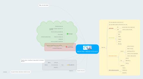 Mind Map: MEDICINA Y REDES SOCIALES
