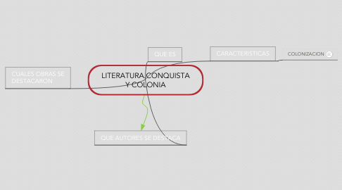 Mind Map: LITERATURA.CONQUISTA Y COLONIA