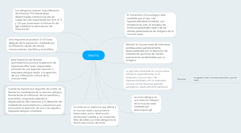 Mind Map: RINITIS