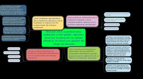 Mind Map: Relación entre la problemática ambiental a nivel global, regional y local con la educación en cambio climático, en salud y en gestión del riesgo de desastre