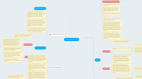 Mind Map: Unidad 5: Aparato urinario
