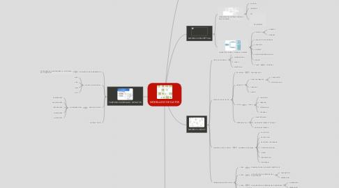 Mind Map: MODELADO DE DATOS