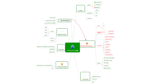 Mind Map: Meeting Planung