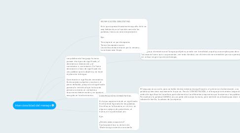 Mind Map: Intencionalidad del mensaje