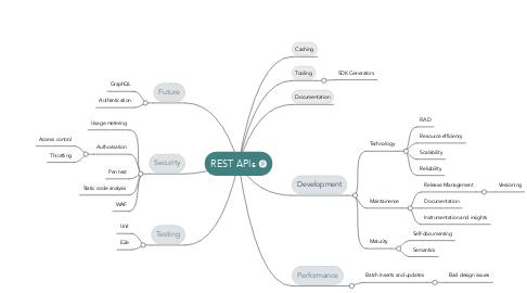 Mind Map: REST APIs