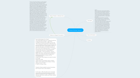 Mind Map: Russia's Nuclear Arsenal