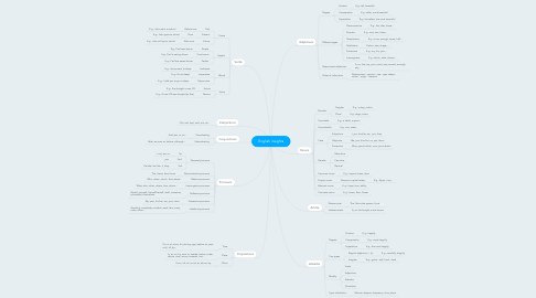 Mind Map: English insights