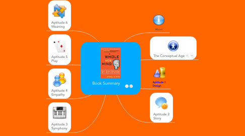 Mind Map: Book Summary http://litemind.com
