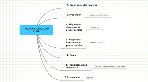 Mind Map: PROPORCIONALIDAD 2º ESO