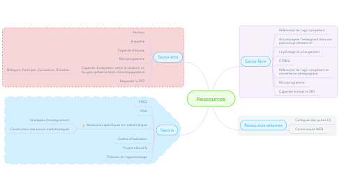 Mind Map: Ressources