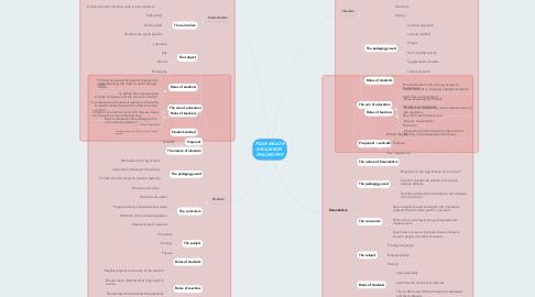 Mind Map: FOUR MAJOR EDUCATION PHILOSOPHY