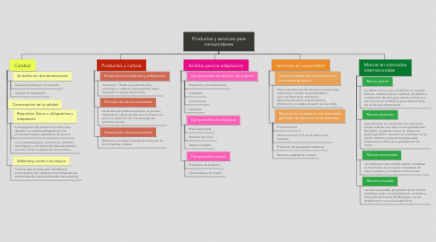 Mind Map: Productos y servicios para consumidores