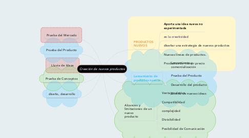 Mind Map: Creación de nuevos productos