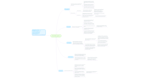Mind Map: Sexualidad y género